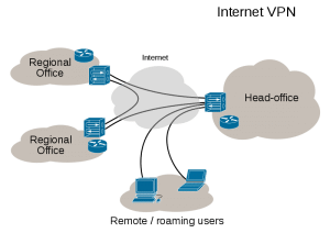 Difference Between Proxy & VPN (Proxy VS VPN)