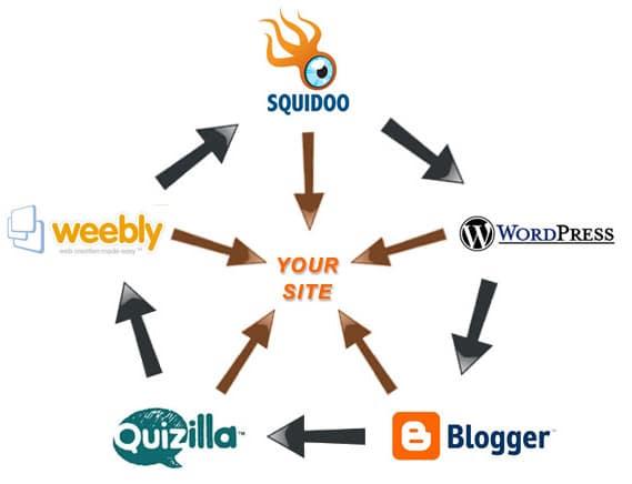 web2.0 SEO