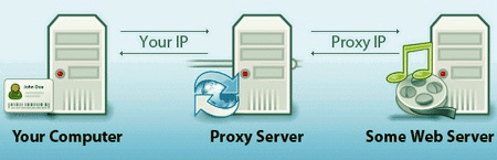 proxy server hide your ip adress
