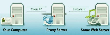proxy server hide your ip adress