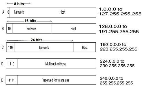 IPv4 Classes & reserved range