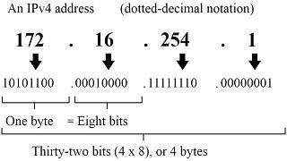 IPv4 format