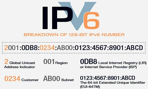 detail of IPv6 Address