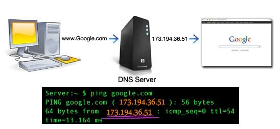 how dns resolve to google