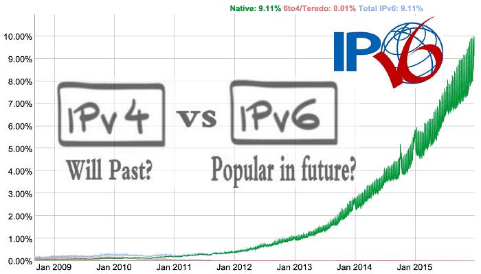 ipv6 grow & ipv4 crisis
