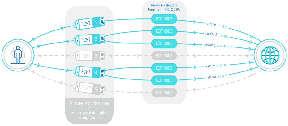 how proxyrack network works