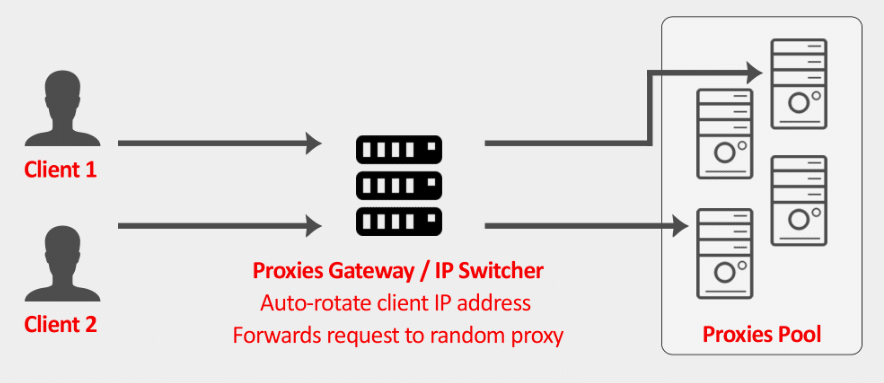 proxy gateway by request