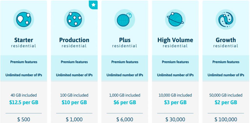 Residential IPs price plan