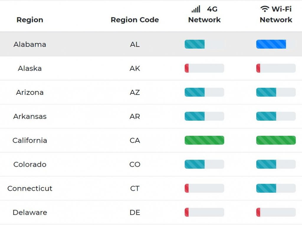 US Mobile Proxy Network Status