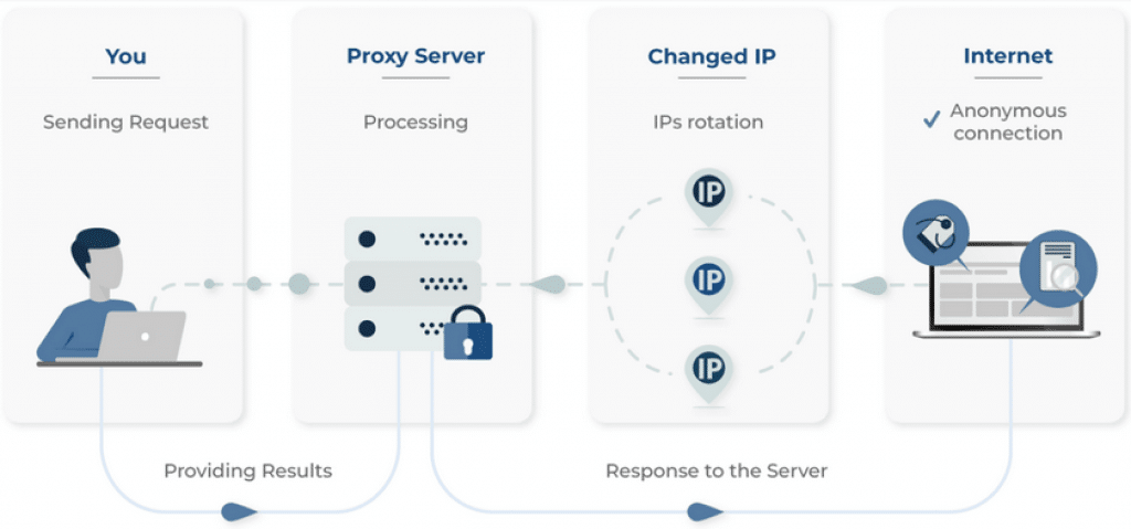 how smartproxy works