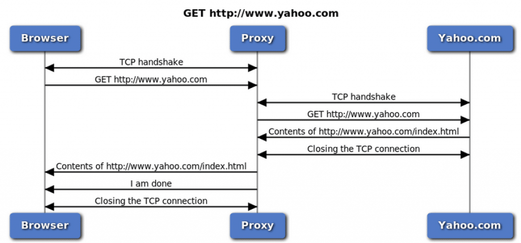 How HTTP proxy works