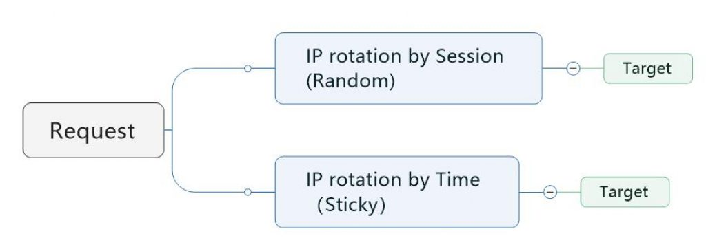 Type of IP rotation