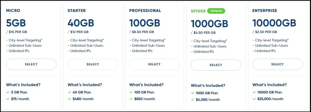 the Spider Proxy Service pricing